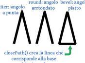 LineJoin: impostare vari stili degli angoli Canvas