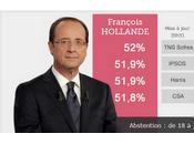 Presidenziali Francia: Hollande verso vittoria. stampa francese