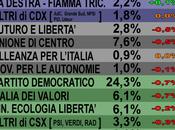 Sondaggio Maggio: 12,6%, altre forze calo, 20%, 24%. forte calo