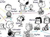 Genealogia semplificata Peanuts