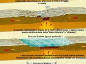 fisica della Terra: margini divergenti