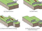 fisica della Terra: terremoti teoria rimbalzo elastico