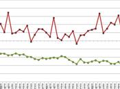 Bilancia commerciale Maggio 2012