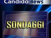 Sondaggio sulle intenzioni voto Governo Monti