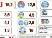 Elezioni Sicilia 2012: peso partiti mesi dalle Regionali