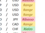 Situazione delle principali valute questo fine settimana.