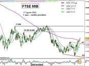 Ftse Mib: bello