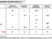 Tutti provvedimenti Governo Monti