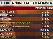 Piazzapulita, sondaggi Movimento Stelle (06/09/12)