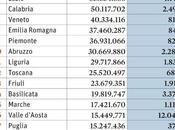 classifica delle spese sostenute ogni Regione