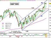 S&P 500: prosegue all'interno canale rialzista