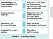 creazione della proposta politica