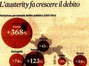 rivincita Keynes: l'austerità aumentare debito pubblico