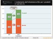 L'E-Commerce continua crescere Italia, +19% 2012