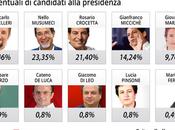 Elezioni Regionali SICILIA: Exit Poll PalermoReport.it altro ancora. SEMPRE TESTA