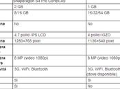 Nexus iPhone Caratteristiche confronto!