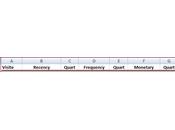 Analytics Recency, Frequency Monetary