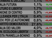 Sondaggio SCENARIPOLITICI: 27,6%, 19%, 14,6%
