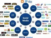 stato dell'arte social media marketing