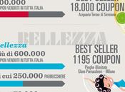 Groupon, ecco coupon venduti Italia 2012 [Infografica]