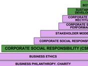 L'evoluzione della comunicazione ambientale: dalla pratica istituzionale alla strategia d'impresa (parte terza)