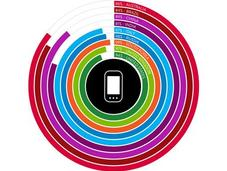 Nielsen Mobile Consumer 2013, ecco sguardo globale