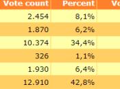 Elezioni Groenlandia. Indipendentisti 34,4%, calo punti percentuali.