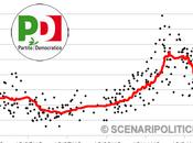 TREND marzo 2013): PARTITO DEMOCRATICO