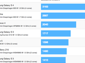Primi benchmark Galaxy chip Snapdragon 600!