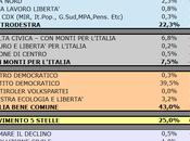 Sondaggio SCENARIPOLITICI: EMILIA ROMAGNA, 43,0%, 25,0%, 22,3%