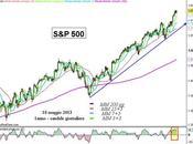 S&P 500: nuovo allungo