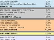 Sondaggio SCENARIPOLITICI: EMILIA ROMAGNA, 41,0% (+14,5%), 26,5%, 23,5%