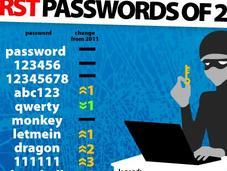 peggiori password 2012
