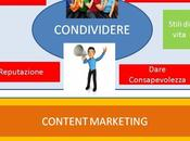 Content Marketing piace Brand