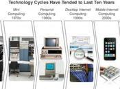 nuovo rapporto 2013 sulle tendenze Internet, Mobile Multimedia.