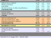 Sondaggio SCENARIPOLITICI: EMILIA ROMAGNA, 40,5% (+13,5%), 27,0%, 23,0%