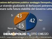 Sondaggio DEMOPOLIS: degli italiani ritiene tema giustizia possa pesare sulla stabilità Governo Letta