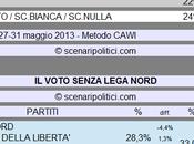 Sondaggio SCENARIPOLITICI: Secondi Voti, Lega Nord voti rimarrebbero nella coalizione Centrodestra)