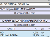 Sondaggio SCENARIPOLITICI: Secondi Voti, Partito Democratico (CDX CENTRO 11%, 64%,
