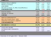 Sondaggio SCENARIPOLITICI: EMILIA ROMAGNA, 40,5% (+14,5%), 26,0%, 23,2%