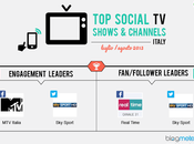 Social Shows Channels Italia: estate leader sono Italia Real Time Facebook Sport Twitter