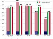Italiani social degli americani, specie over