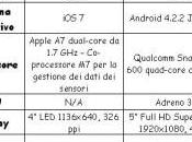 Confronto iPhone Galaxy