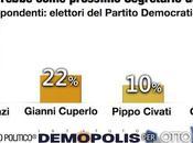 Sondaggio DEMOPOLIS: Elezioni Segretario RENZI 65%, CUPERLO 22%, CIVATI 10%, PITTELLA