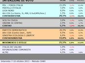 Sondaggio SCENARIPOLITICI ottobre 2013): MOLISE, 33,0% (+3,5%), 29,5%, 25,5%