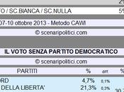 Sondaggio SCENARIPOLITICI ottobre 2013): Secondi Voti, Partito Democratico (CSX 65%, Scelta Civica 13%, 11%)