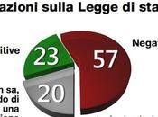 Sondaggio DEMOPOLIS novembre 2013): legge stabilità nell'opinione degli italiani