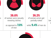 Disuguaglianza genere film: studio della York Film Academy