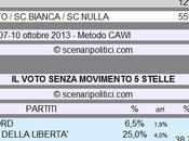 Sondaggio SCENARIPOLITICI ottobre 2013): Secondi Voti, Movimento Stelle (NON VOTO 55%, 12%, 12%)