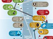 Infografica: prossimi cento anni